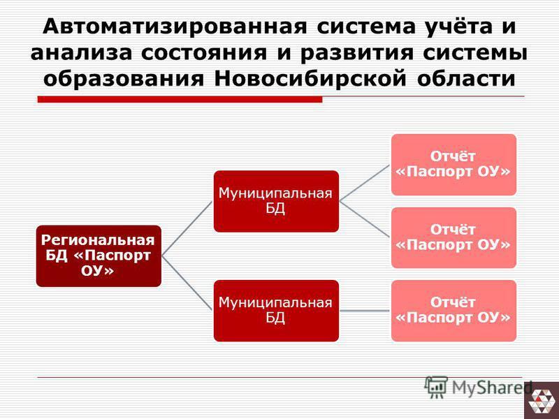 Автоматизированная система учёта и анализа состояния и развития системы образования Новосибирской области Региональная БД «Паспорт ОУ» Муниципальная БД Отчёт «Паспорт ОУ» Муниципальная БД Отчёт «Паспорт ОУ»