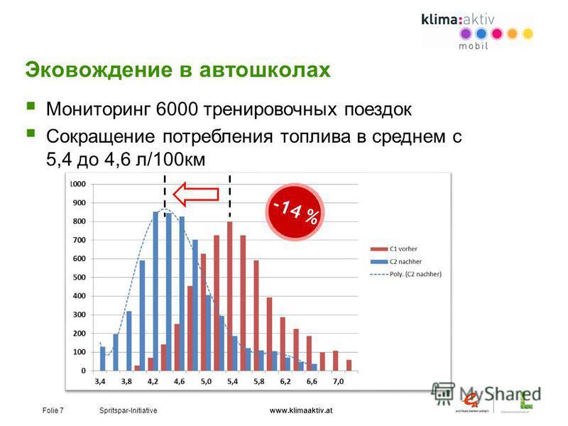 Folie 7 Spritspar-Initiative www.klimaaktiv.at Эковождение в автошколах -14 % Мониторинг 6000 тренировочных поездок Сокращение потребления топлива в среднем с 5,4 до 4,6 л/100 км