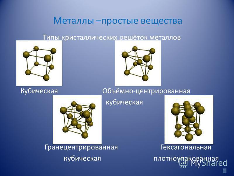 Металлы –простые вещества Типы кристаллических решёток металлов Кубическая Объёмно-центрированная кубическая Гранецентрированная Гексагональная кубическая плотноупакованная