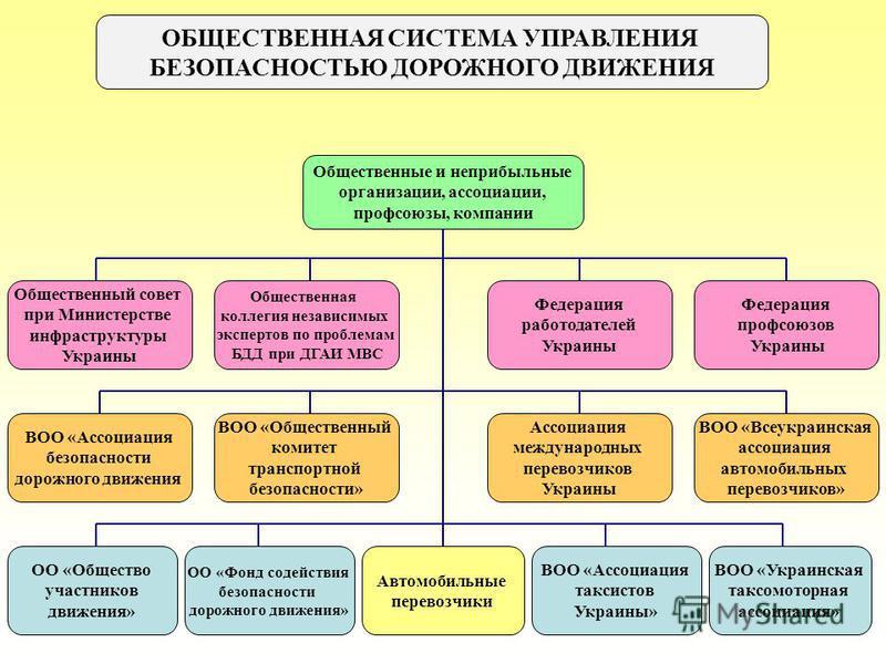 ОБЩЕСТВЕННАЯ СИСТЕМА УПРАВЛЕНИЯ БЕЗОПАСНОСТЬЮ ДОРОЖНОГО ДВИЖЕНИЯ Общественные и неприбыльные организации, ассоциации, профсоюзы, компании Федерация профсоюзов Украины Федерация работодателей Украины Общественный совет при Министерстве инфраструктуры