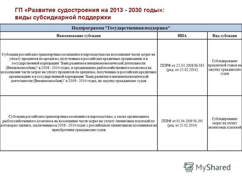 ГП «Развитие судостроения на 2013 - 2030 годы»: виды субсидиарной поддержки Подпрограмма