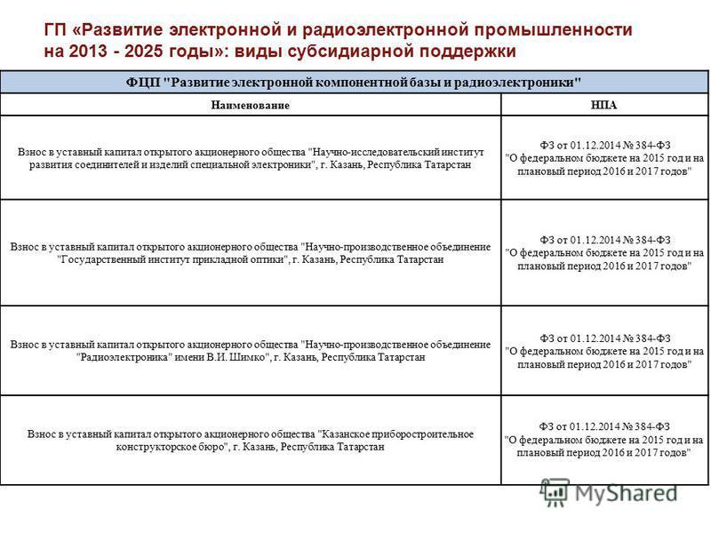 ГП «Развитие электронной и радиоэлектронной промышленности на 2013 - 2025 годы»: виды субсидиарной поддержки ФЦП