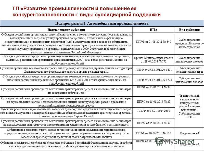 ГП «Развитие промышленности и повышение ее конкурентоспособности»: виды субсидиарной поддержки Подпрограмма 1. Автомобильная промышленность Наименование субсидии НПАВид субсидии Субсидии российским организациям автомобилестроения, в том числе их доче