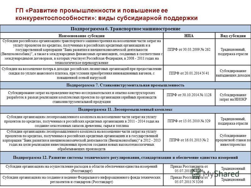 ГП «Развитие промышленности и повышение ее конкурентоспособности»: виды субсидиарной поддержки Подпрограмма 6. Транспортное машиностроение Наименование субсидии НПАВид субсидии Субсидии российским организациям транспортного машиностроения на возмещен
