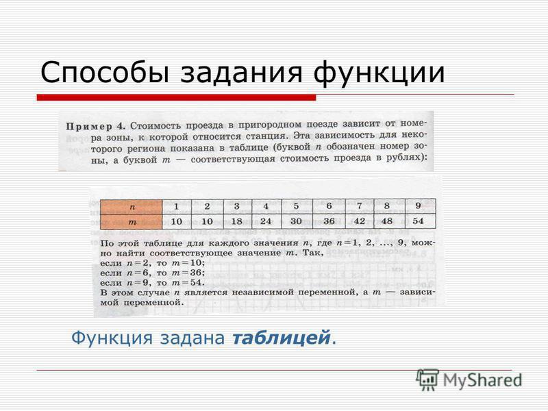 Способы задания функции Функция задана таблицей.
