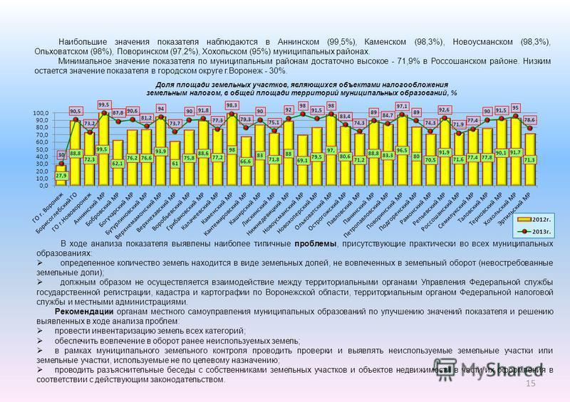 Наибольшие значения показателя наблюдаются в Аннинском (99,5%), Каменском (98,3%), Новоусманском (98,3%), Ольховатском (98%), Поворинском (97,2%), Хохольском (95%) муниципальных районах. Минимальное значение показателя по муниципальным районам достат