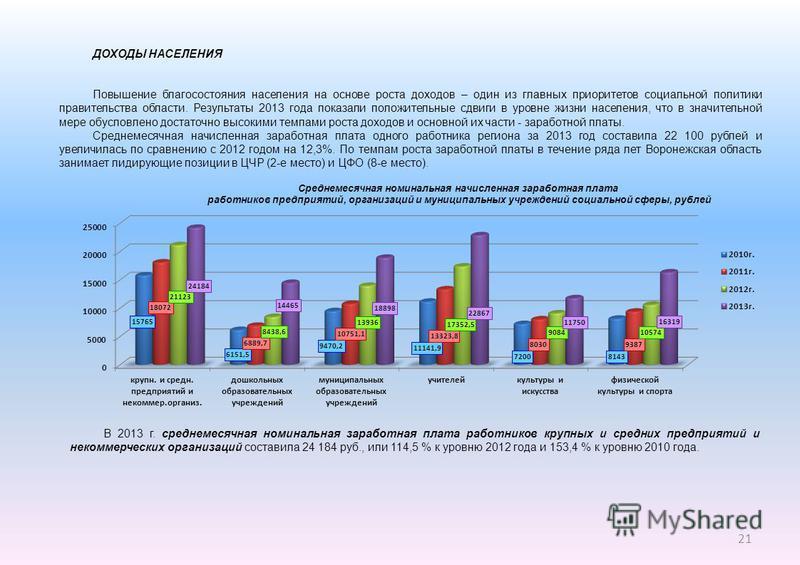 ДОХОДЫ НАСЕЛЕНИЯ Повышение благосостояния населения на основе роста доходов – один из главных приоритетов социальной политики правительства области. Результаты 2013 года показали положительные сдвиги в уровне жизни населения, что в значительной мере