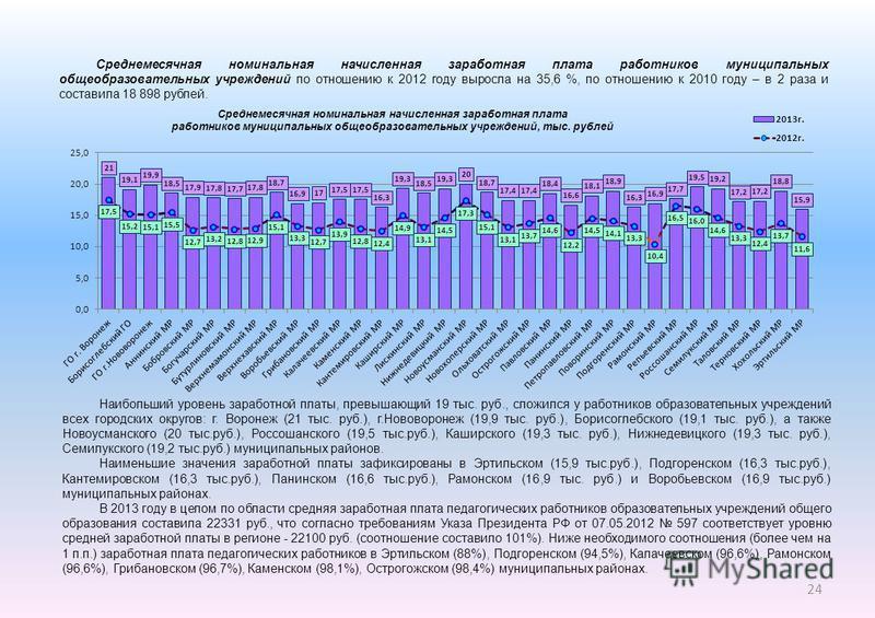 Среднемесячная номинальная начисленная заработная плата работников муниципальных общеобразовательных учреждений по отношению к 2012 году выросла на 35,6 %, по отношению к 2010 году – в 2 раза и составила 18 898 рублей. Наибольший уровень заработной п