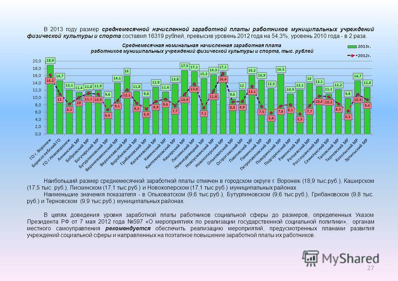 В 2013 году размер среднемесячной начисленной заработной платы работников муниципальных учреждений физической культуры и спорта составил 16319 рублей, превысив уровень 2012 года на 54,3%, уровень 2010 года - в 2 раза. Наибольший размер среднемесячной