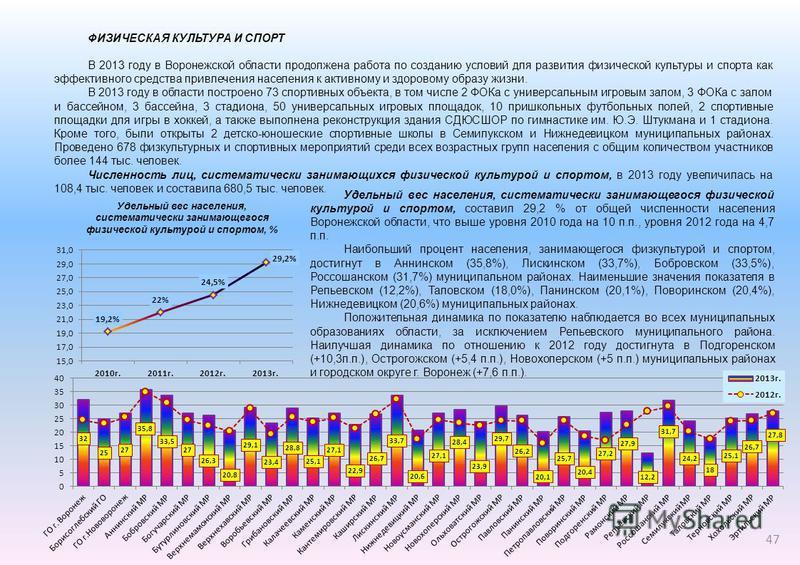В 2013 году в Воронежской области продолжена работа по созданию условий для развития физической культуры и спорта как эффективного средства привлечения населения к активному и здоровому образу жизни. В 2013 году в области построено 73 спортивных объе