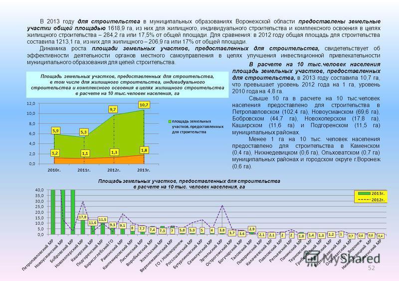 В 2013 году для строительства в муниципальных образованиях Воронежской области предоставлены земельные участки общей площадью 1618,9 га, из них для жилищного, индивидуального строительства и комплексного освоения в целях жилищного строительства – 284