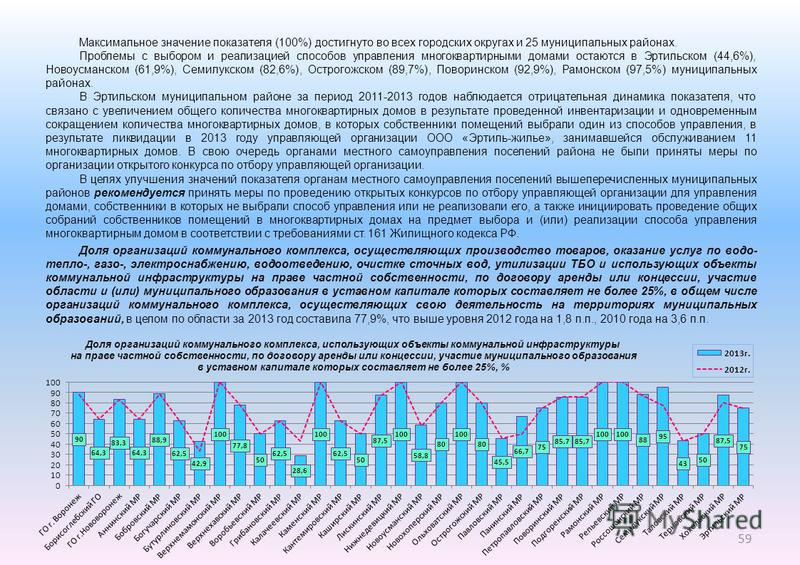 Максимальное значение показателя (100%) достигнуто во всех городских округах и 25 муниципальных районах. Проблемы с выбором и реализацией способов управления многоквартирными домами остаются в Эртильском (44,6%), Новоусманском (61,9%), Семилукском (8