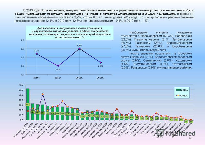 В 2013 году доля населения, получившего жилые помещения и улучшившие жилые условия в отчетном году, в общей численности населения, состоящего на учете в качестве нуждающегося в жилых помещениях, в целом по муниципальным образованиям составила 2,7%, ч