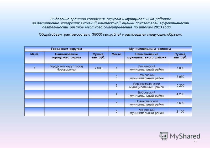 Выделение грантов городским округам и муниципальным районам за достижение наилучших значений комплексной оценки показателей эффективности деятельности органов местного самоуправления по итогам 2013 года Общий объем грантов составил 35000 тыс.рублей и