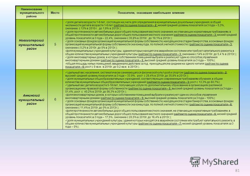 Наименование муниципального района Место Показатели, оказавшие наибольшее влияние Новохоперский муниципальный район 5 доля детей в возрасте 1-6 лет, состоящих на учете для определения в муниципальные дошкольные учреждения, в общей численности детей в
