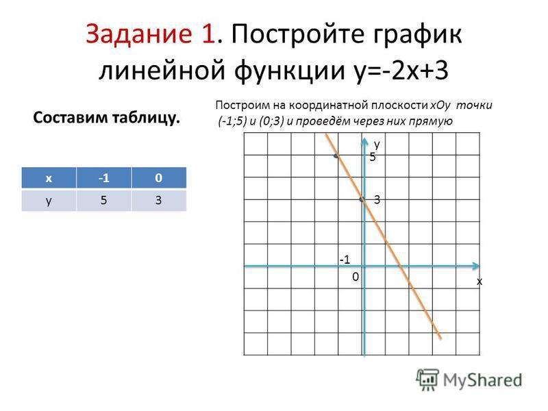 Задание 1. Постройте график линейной функции у=-2 х+3 Составим таблицу. х 0 у 53 Построим на координатной плоскости х Оу точки (-1;5) и (0;3) и проведём через них прямую х у 0 3 5