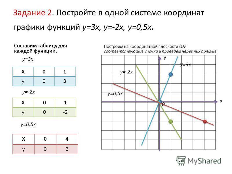 Задание 2. Постройте в одной системе координат графики функций у=3 х, у=-2 х, у=0,5 х. Составим таблицу для каждой функции. Х01 у 03 Построим на координатной плоскости х Оу соответствующие точки и проведём через них прямые. Х01 у 0-2 Х04 у 02 у=3 х у