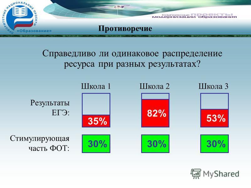 Справедливо ли одинаковое распределение ресурса при разных результатах? 35% 82% 53% Школа 1Школа 2Школа 3 30% Результаты ЕГЭ: Противоречие Стимулирующая часть ФОТ: