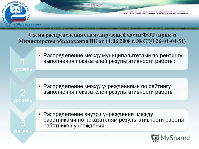 Схема распределения стимулирующей части ФОТ (приказ Министерства образования ПК от 11.06.2008 г. СЭД 26-01-04-51)