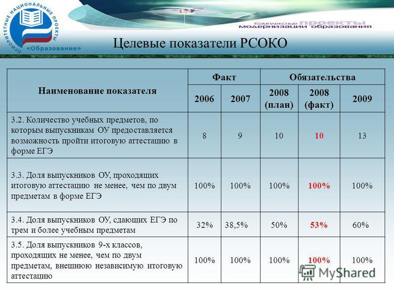 Целевые показатели РСОКО Наименование показателя Факт Обязательства 20062007 2008 (план) 2008 (факт) 2009 3.2. Количество учебных предметов, по которым выпускникам ОУ предоставляется возможность пройти итоговую аттестацию в форме ЕГЭ 8910 13 3.3. Дол