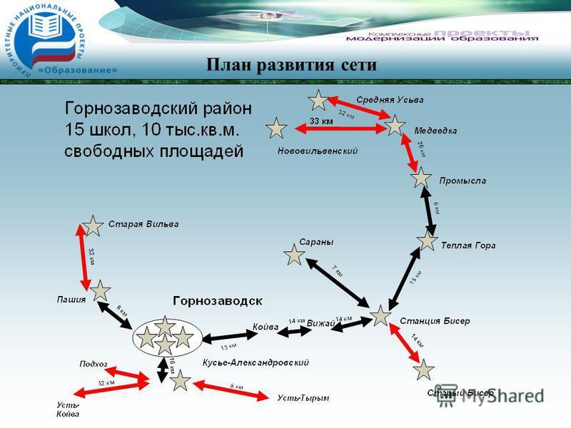 План развития сети