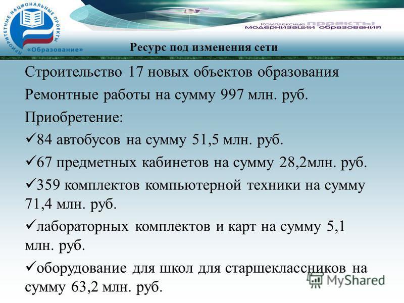Строительство 17 новых объектов образования Ремонтные работы на сумму 997 млн. руб. Приобретение: 84 автобусов на сумму 51,5 млн. руб. 67 предметных кабинетов на сумму 28,2 млн. руб. 359 комплектов компьютерной техники на сумму 71,4 млн. руб. лаборат