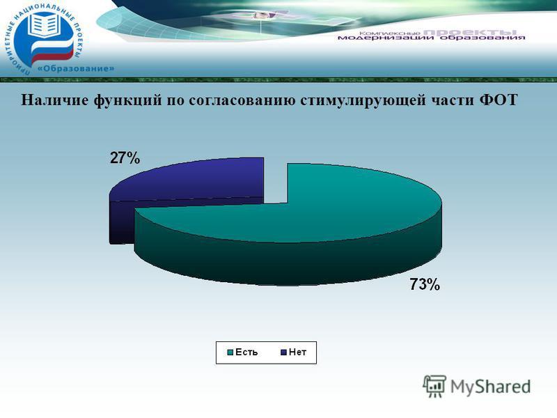 Наличие функций по согласованию стимулирующей части ФОТ