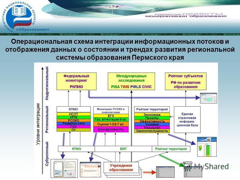 Операциональная схема интеграции информационных потоков и отображения данных о состоянии и трендах развития региональной системы образования Пермского края