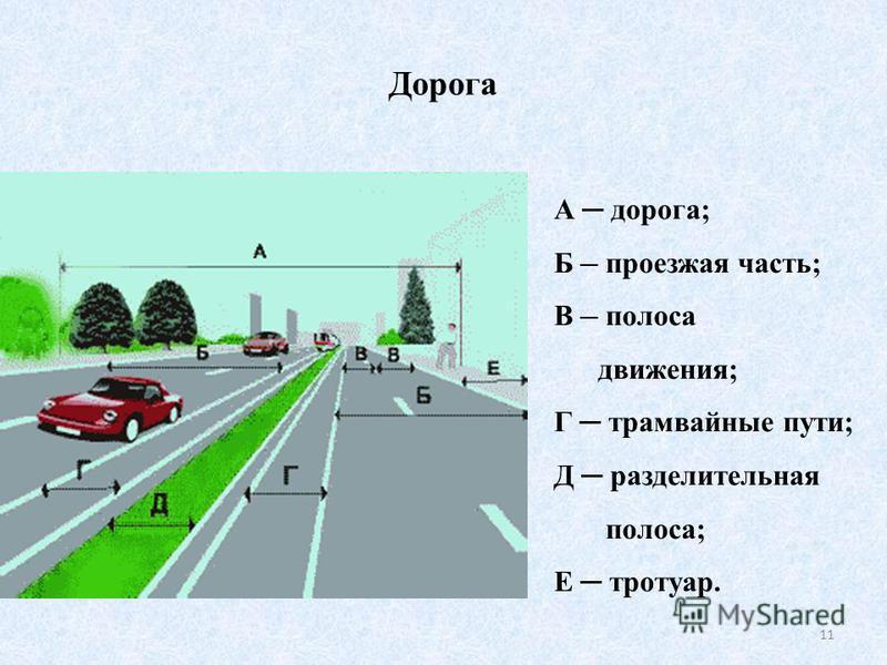 Дорога 11 А дорога; Б проезжая часть; В полоса движения; Г трамвайные пути; Д разделительная полоса; Е тротуар.