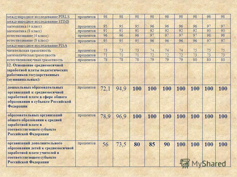 международное исследование PIRLSпроцентов 98 международное исследование STIMS математика (4 класс) математика (8 класс) естествознание (4 класс) естествознание (8 класс) процентов 95 96 97 процентов 91 92 93 процентов 96 97 98 процентов 95 96 97 межд