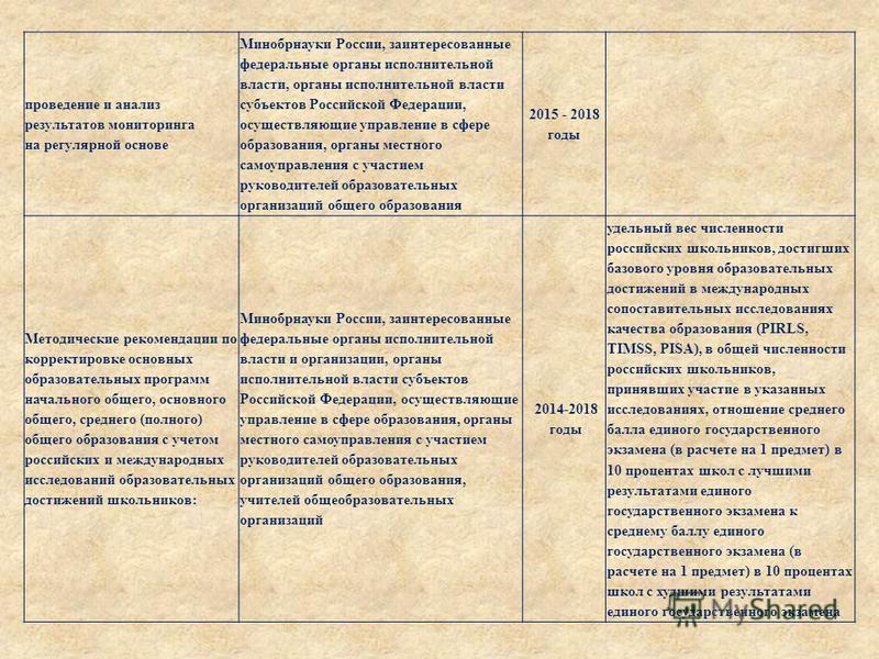 проведение и анализ результатов мониторинга на регулярной основе Минобрнауки России, заинтересованные федеральные органы исполнительной власти, органы исполнительной власти субъектов Российской Федерации, осуществляющие управление в сфере образования