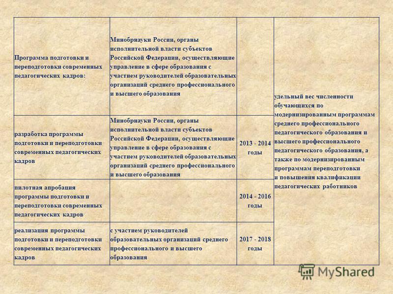 Программа подготовки и переподготовки современных педагогических кадров: Минобрнауки России, органы исполнительной власти субъектов Российской Федерации, осуществляющие управление в сфере образования с участием руководителей образовательных организац
