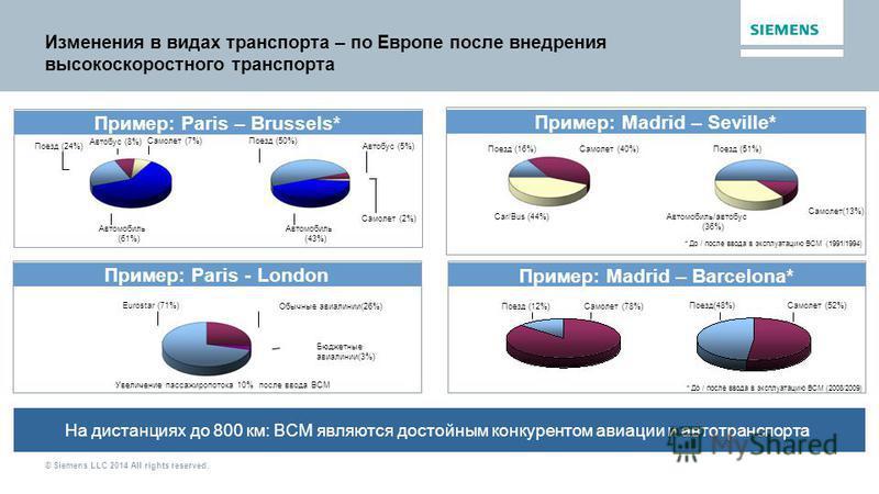 © Siemens LLC 2014 All rights reserved. Изменения в видах транспорта – по Европе после внедрения высокоскоростного транспорта На дистанциях до 800 км: ВСМ являются достойным конкурентом авиации и автотранспорта Поезд (24%) Автомобиль (43%) Поезд (50%