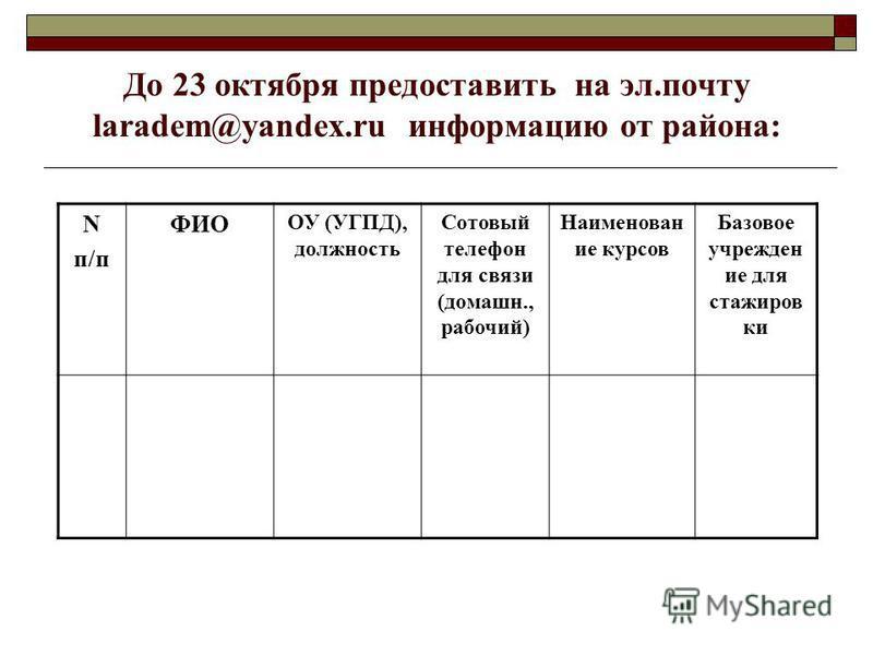 До 23 октября предоставить на эл.почту laradem@yandex.ru информацию от района: N п/п ФИО ОУ (УГПД), должность Сотовый телефон для связи (домашн., рабочий) Наименован ие курсов Базовое учрежден ие для стажиров ки