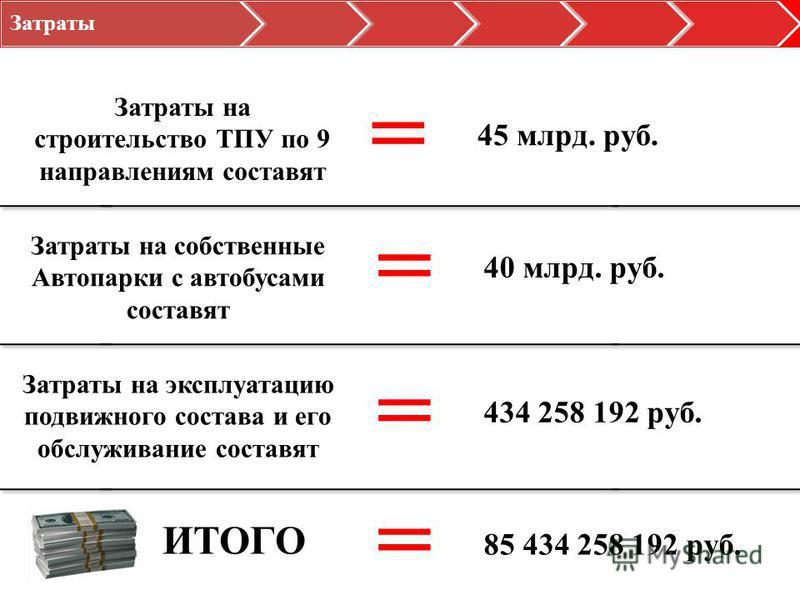 Затраты Затраты на строительство ТПУ по 9 направлениям составят = Затраты на собственные Автопарки с автобусами составят = Затраты на эксплуатацию подвижного состава и его обслуживание составят = ИТОГО = 45 млрд. руб. 40 млрд. руб. 434 258 192 руб. 8