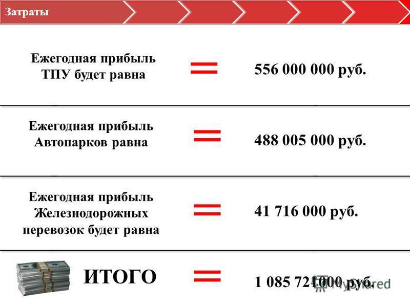 Затраты Ежегодная прибыль ТПУ будет равна = Ежегодная прибыль Автопарков равна = Ежегодная прибыль Железнодорожных перевозок будет равна = ИТОГО = 41 716 000 руб. 488 005 000 руб. 556 000 000 руб. 1 085 721000 руб.