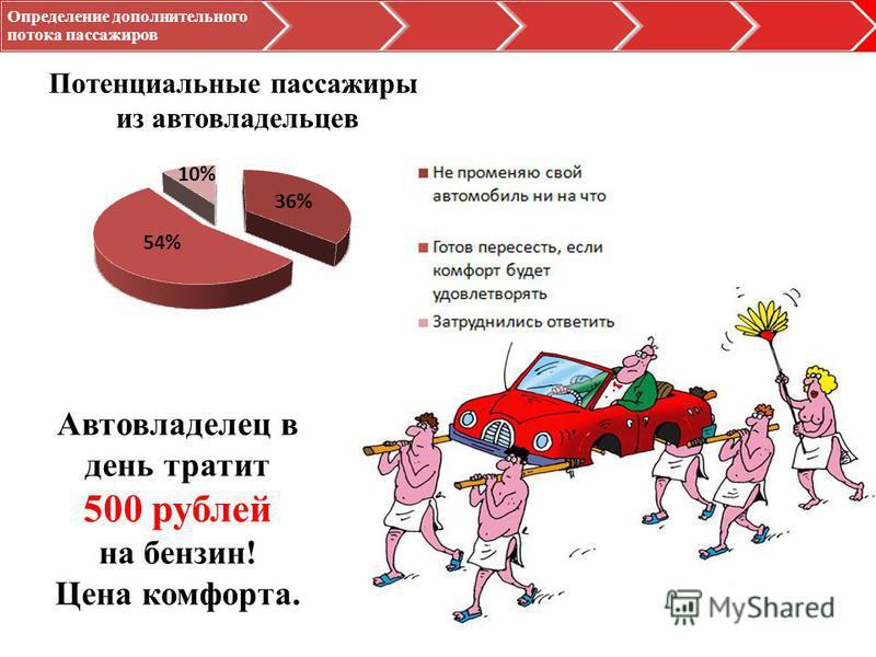 Определение дополнительного потока пассажиров Потенциальные пассажиры из автовладельцев 54% 36% 10% Автовладелец в день тратит 500 рублей на бензин! Цена комфорта.