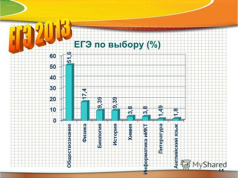 ЕГЭ по выбору (%) 14