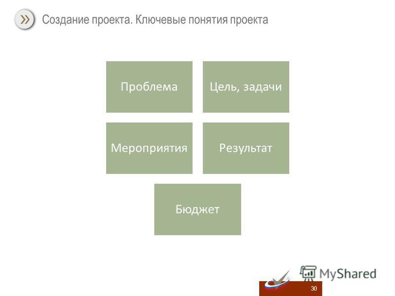 30 Создание проекта. Ключевые понятия проекта Проблема Цель, задачи Мероприятия Результат Бюджет