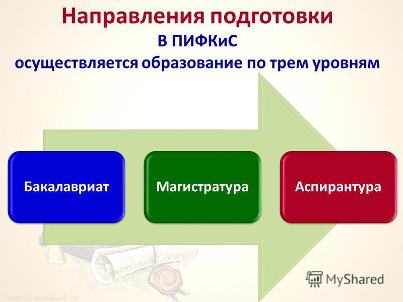 Направления подготовки В ПИФКиС осуществляется образование по трем уровням Бакалавриат МагистратураАспирантура