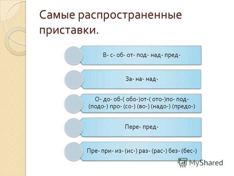 Самые распространенные приставки. В - с - об - от - под - над - пред - За - на - над - О - до - об -( обо -) от -( ото -) по - под - ( подо -) про - ( со -) ( во -) ( надо -) ( предо -) Пере - пред - Пре - при - из - ( ис -) раз - ( рас -) без - ( бе