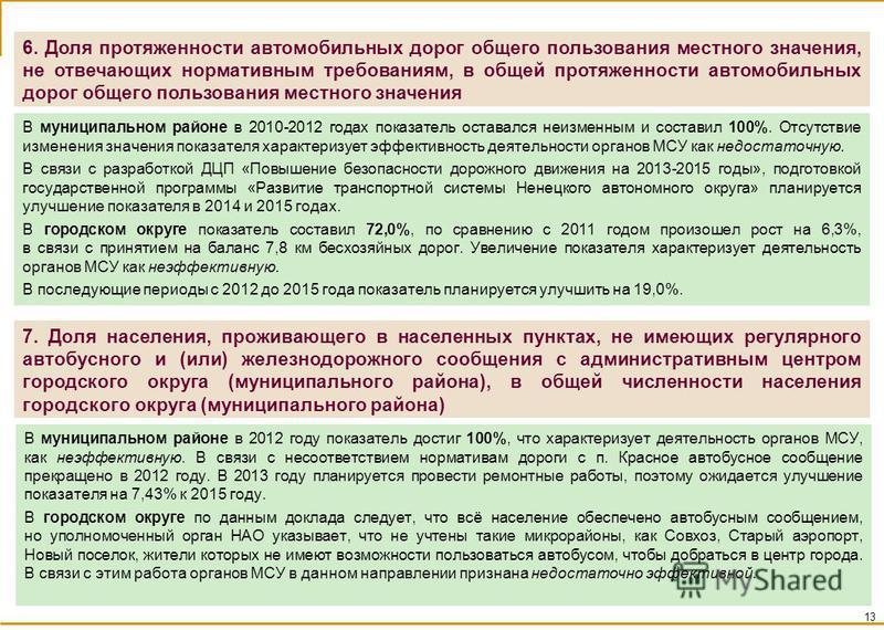 В муниципальном районе в 2012 году показатель достиг 100%, что характеризует деятельность органов МСУ, как неэффективную. В связи с несоответствием нормативам дороги с п. Красное автобусное сообщение прекращено в 2012 году. В 2013 году планируется пр