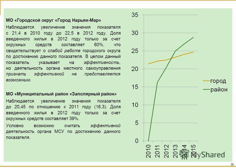МО «Городской округ «Город Нарьян-Мар» Наблюдается увеличение значения показателя с 21,4 в 2010 году до 22,5 в 2012 году. Доля введенного жилья в 2012 году только за счет окружных средств составляет 60%, что свидетельствует о слабой работе городского