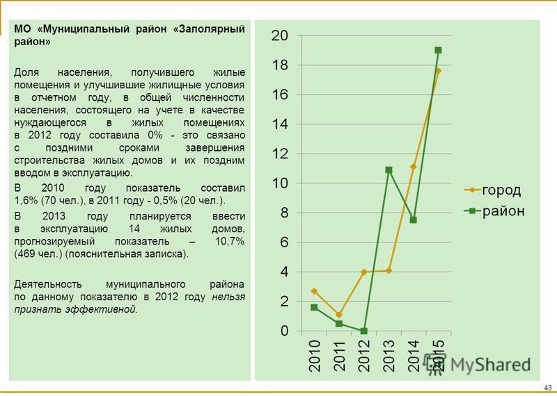 МО «Муниципальный район «Заполярный район» Доля населения, получившего жилые помещения и улучшившие жилищные условия в отчетном году, в общей численности населения, состоящего на учете в качестве нуждающегося в жилых помещениях в 2012 году составила
