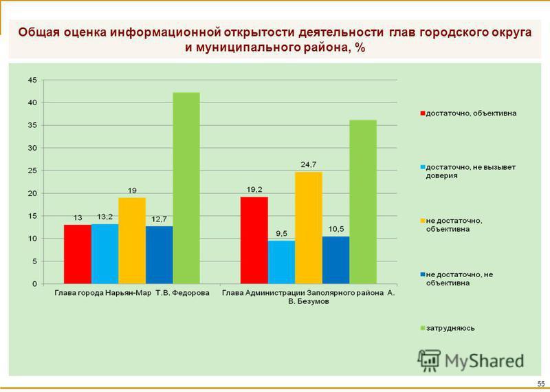 Общая оценка информационной открытости деятельности глав городского округа и муниципального района, % 55