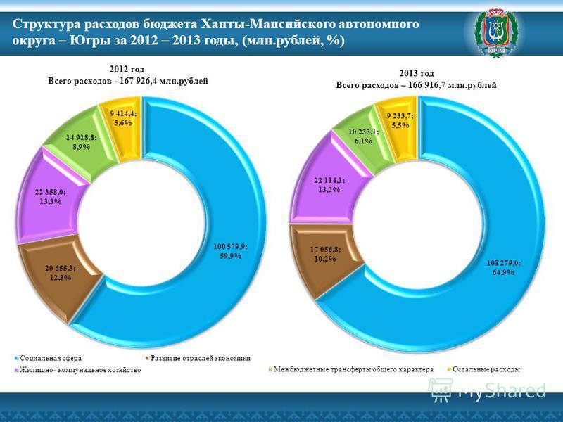 2013 год Всего расходов – 166 916,7 млн.рублей Структура расходов бюджета Ханты-Мансийского автономного округа – Югры за 2012 – 2013 годы, (млн.рублей, %)