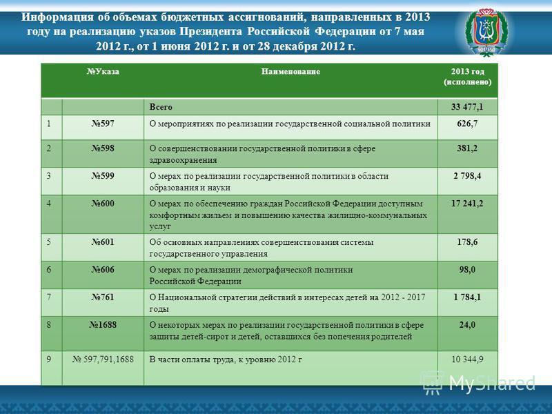 Информация об объемах бюджетных ассигнований, направленных в 2013 году на реализацию указов Президента Российской Федерации от 7 мая 2012 г., от 1 июня 2012 г. и от 28 декабря 2012 г.