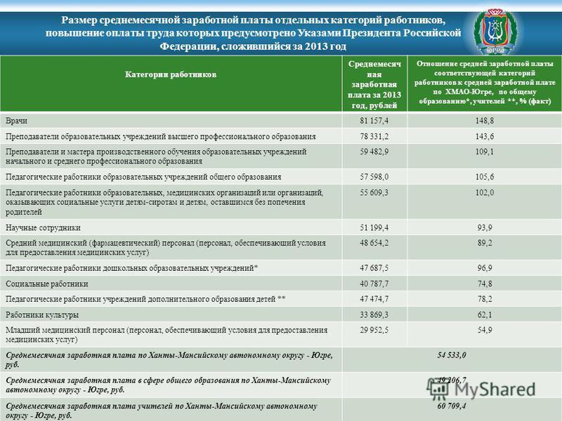 Категории работников Среднемесяч ная заработная плата за 2013 год, рублей Отношение средней заработной платы соответствующей категорий работников к средней заработной плате по ХМАО-Югре, по общему образованию*, учителей **, % (факт) Врачи 81 157,4148