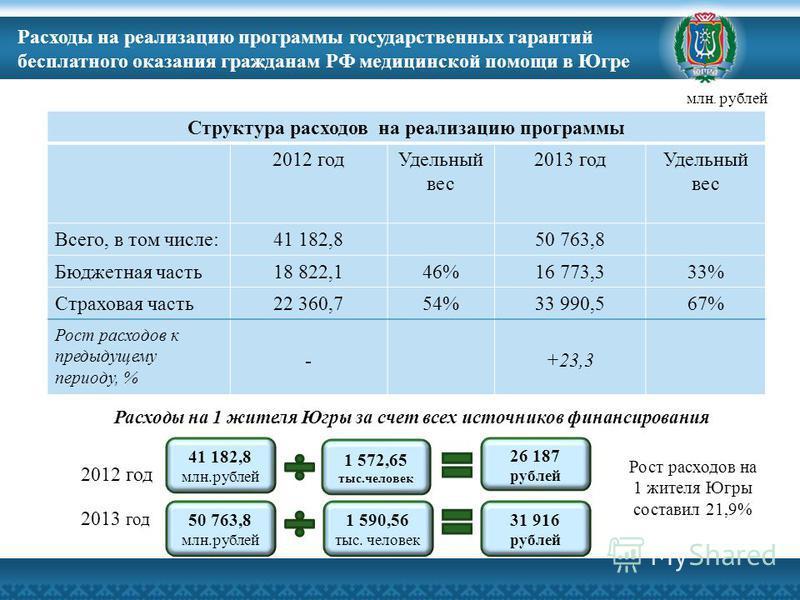 Расходы на реализацию программы государственных гарантий бесплатного оказания гражданам РФ медицинской помощи в Югре Структура расходов на реализацию программы 2012 год Удельный вес 2013 год Удельный вес Всего, в том числе:41 182,850 763,8 Бюджетная