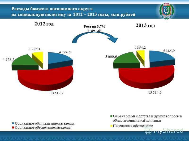 Расходы бюджета автономного округа на социальную политику за 2012 – 2013 годы, млн.рублей Рост на 3,7% (+891,6)
